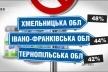 У Тернополі найчастіше свідомо відмовляються від вакцинації дітей (Відео)