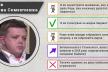 Більшість заяв нардепа Семена Семенченка не відповідають дійсності