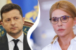 Юлія Тимошенко – лідер за темпами нарощування довіри людей, – опитування «Рейтингу»