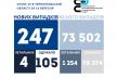 На Тернопіллі 247 випадків коронавірусу за добу, четверо людей — померли