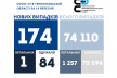 Коронавірус на Тернопіллі: 174 хворих за добу, помер 70-річний чоловік