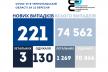 221 людина захворіла за добу на коронавірус у Тернопільській області, троє чоловіків — померли