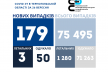 На Тернопіллі 179 нових випадків коронавірусу за добу, померли три жінки