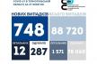 Коронавірус на Тернопіллі: 748 нових хворих за добу, 12 людей померли