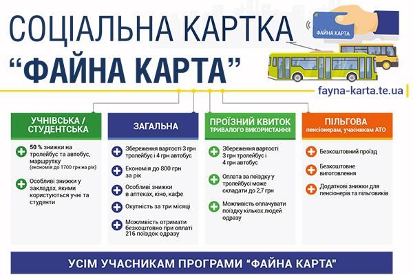 Електронний квиток – це європейська практика, яку впроваджує вся Україна