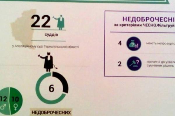 У Тернопільській області є аж 6 недоброчесних суддів