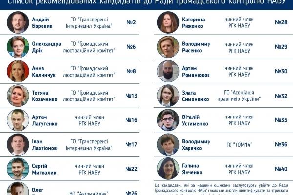 Розпочалося інтернет-голосування за кандидатів до Ради громадського контролю НАБУ 4-го скликання