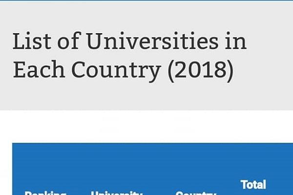 Тернопільський університет у ТОП-5 вітчизняних вишів у рейтингу UI Greenmetric World University Ranking