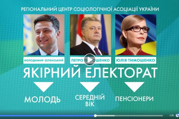 Хто за кого? Експерти «намалювали» портрети виборців з Тернопільщини