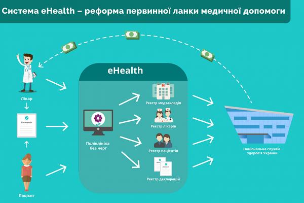 Електронна медицина – європейська методика у Тернополі