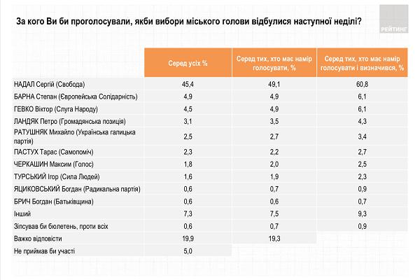 Тернополяни готові знову проголосувати за Сергія Надала: Рейтинг діючого мера перевищує 60% і є одним з найвищих в Україні