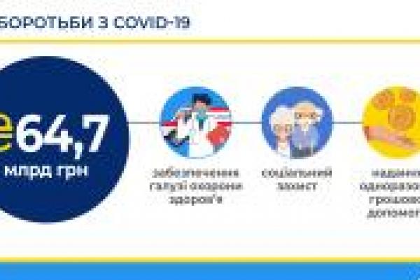 АМУ не підтримує «нецільове» використання коштів Фонду боротьби з COVID-19