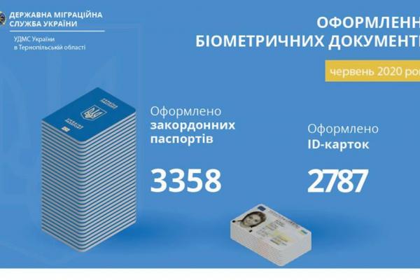«Через послаблення карантину»: на Тернопільщині підвищився попит на біометричні паспорти