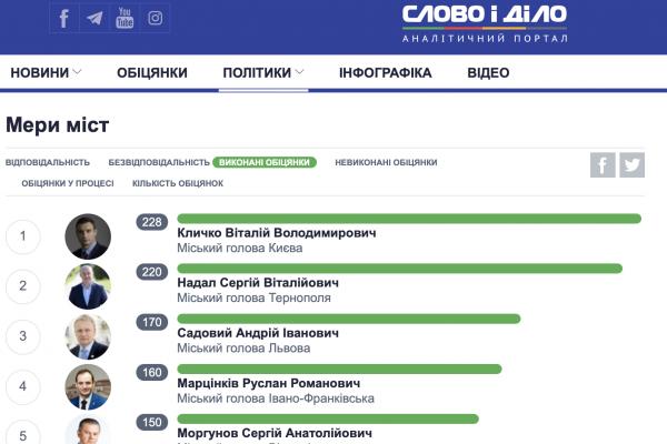 Вибори мера у більшості українських міст відбудуться в один тур, - соціологія