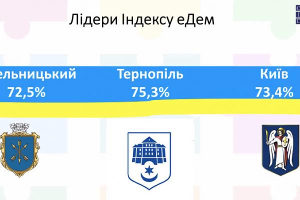 Тернопіль посів перше місце в Україні у Рейтингу місцевої електронної демократії