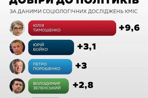 Юлія Тимошенко приростила найбільше довіри українців за місяць — соцопитування