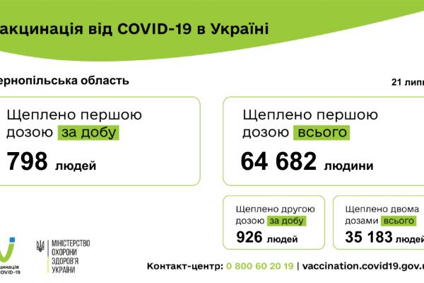 За добу на Тернопіллі на коронавірус захворіли 9 осіб, вакцинували — понад 1700