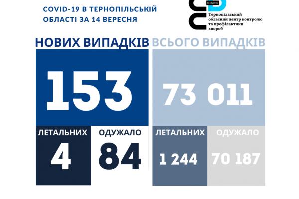 За добу на Тернопіллі 153 особи захворіли на коронавірус, четверо людей — померли