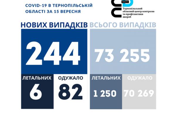 На Тернопіллі 244 нових хворих на коронавірус за добу, шестеро осіб — померли