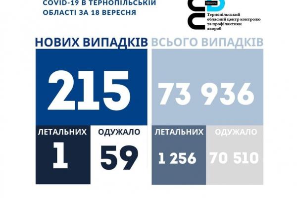 Коронавірус на Тернопіллі: 215 нових хворих за добу, помер 48-річний чоловік