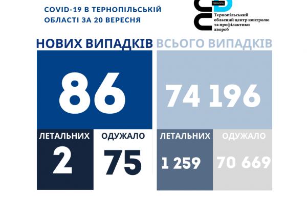 Коронавірус на Тернопіллі: 86 нових хворих за добу, двоє людей померли