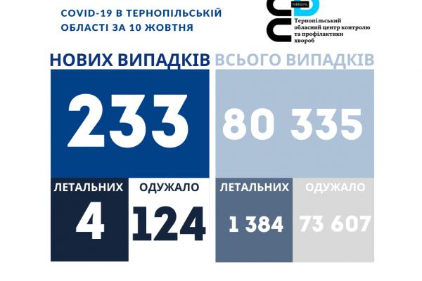 За добу на Тернопіллі 244 особи захворіли на коронавірус, четверо — померли
