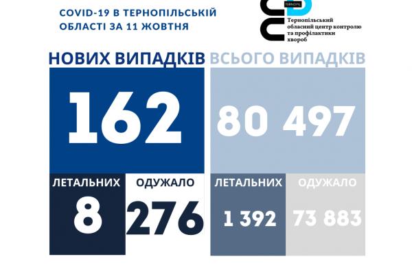 Коронавірус на Тернопіллі: 162 нових хворих за добу, восьмеро померло