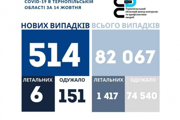 Коронавірус на Тернопіллі: 514 нових випадків, шестеро людей померло