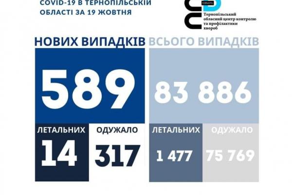 На Тернопіллі 589 нових хворих на коронавірус за добу, летальних випадків — 14