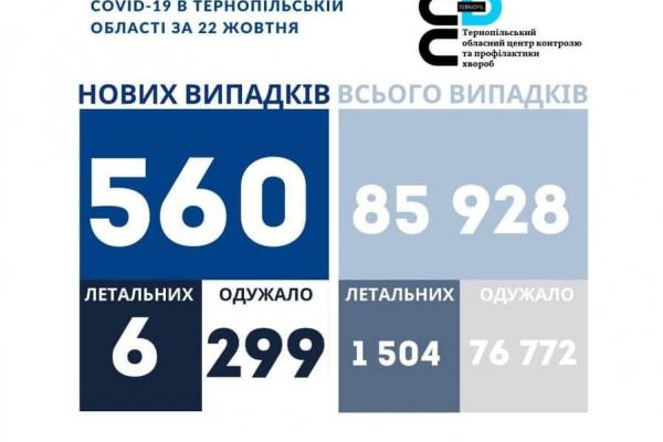 Коронавірус на Тернопіллі: 560 нових випадків, шестеро людей померло