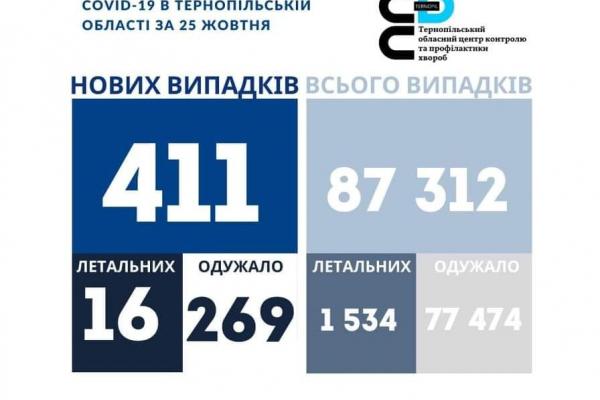 Коронавірус на Тернопіллі: за добу 411 нових хворих, 16 людей померли